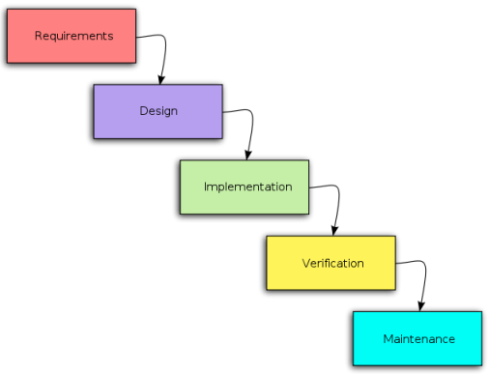 Object partners inc approach with agile methodology for Waterfall method steps