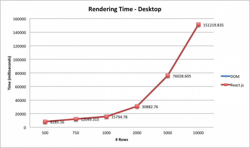 1 - Rendering Time - Desktop