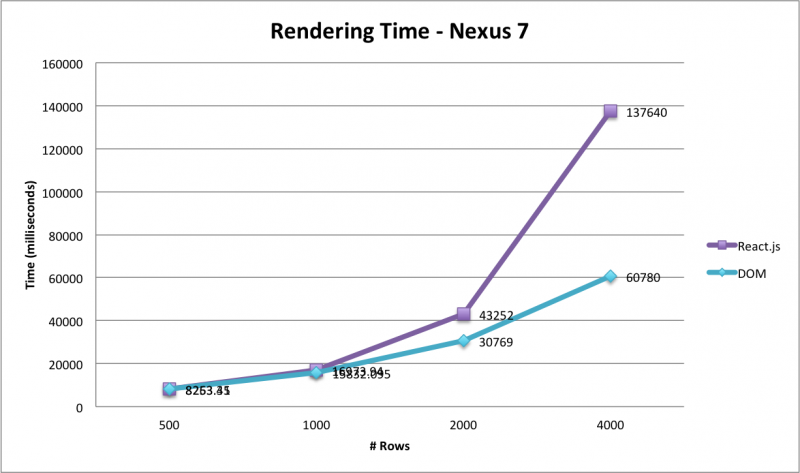 2 - Rendering Time - Nexus 7