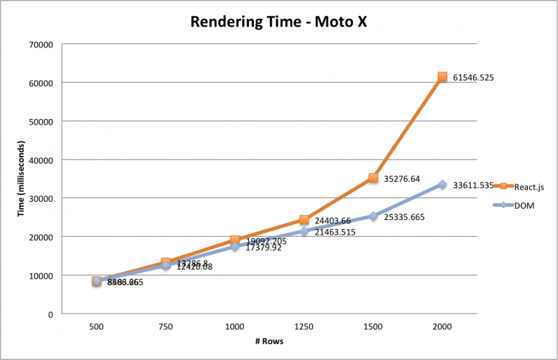 3 - Rendering Time - Moto X