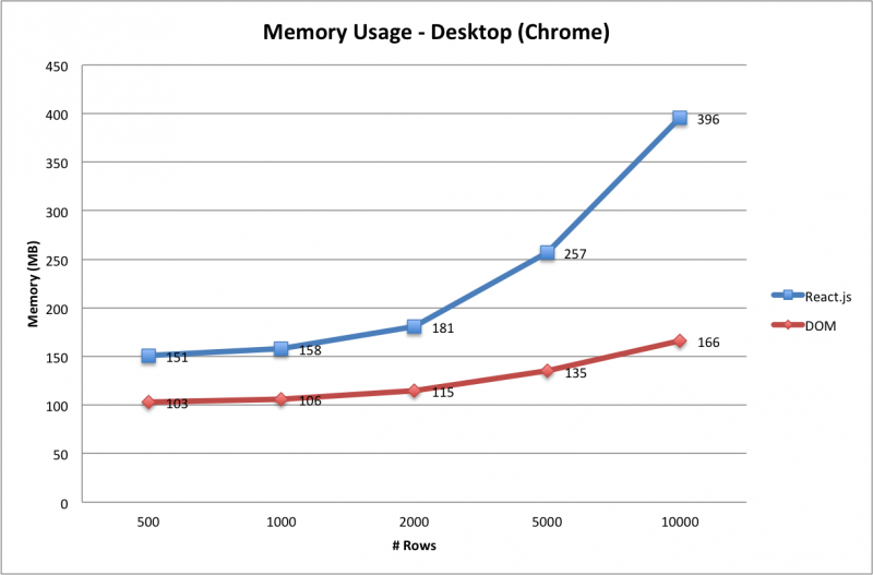 4 - Memory Usage - Desktop