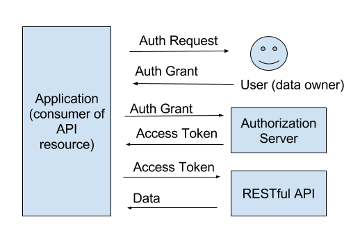 Using Oauth 20 With Google Apis Object Partners