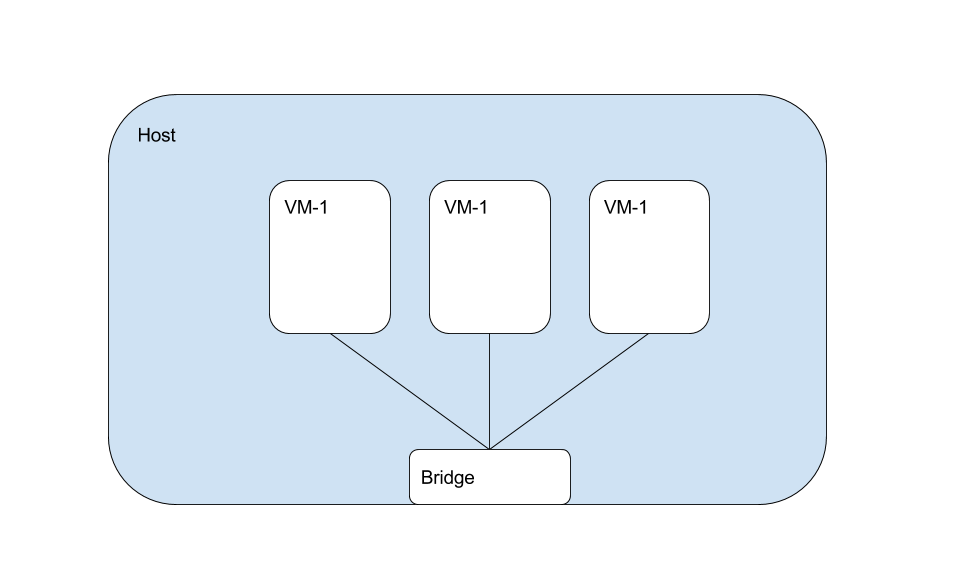 Exploring Host-Only Networks | Object Partners