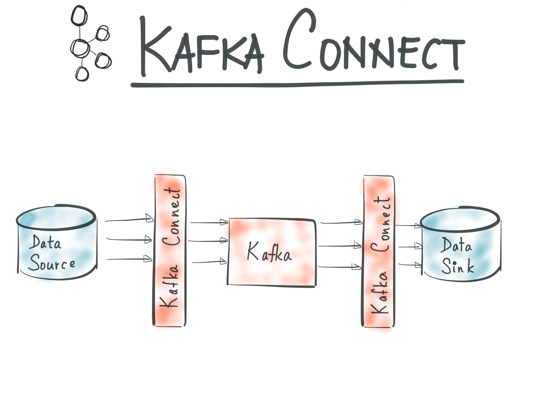 Building a Kafka Connector with Gradle | Object Partners