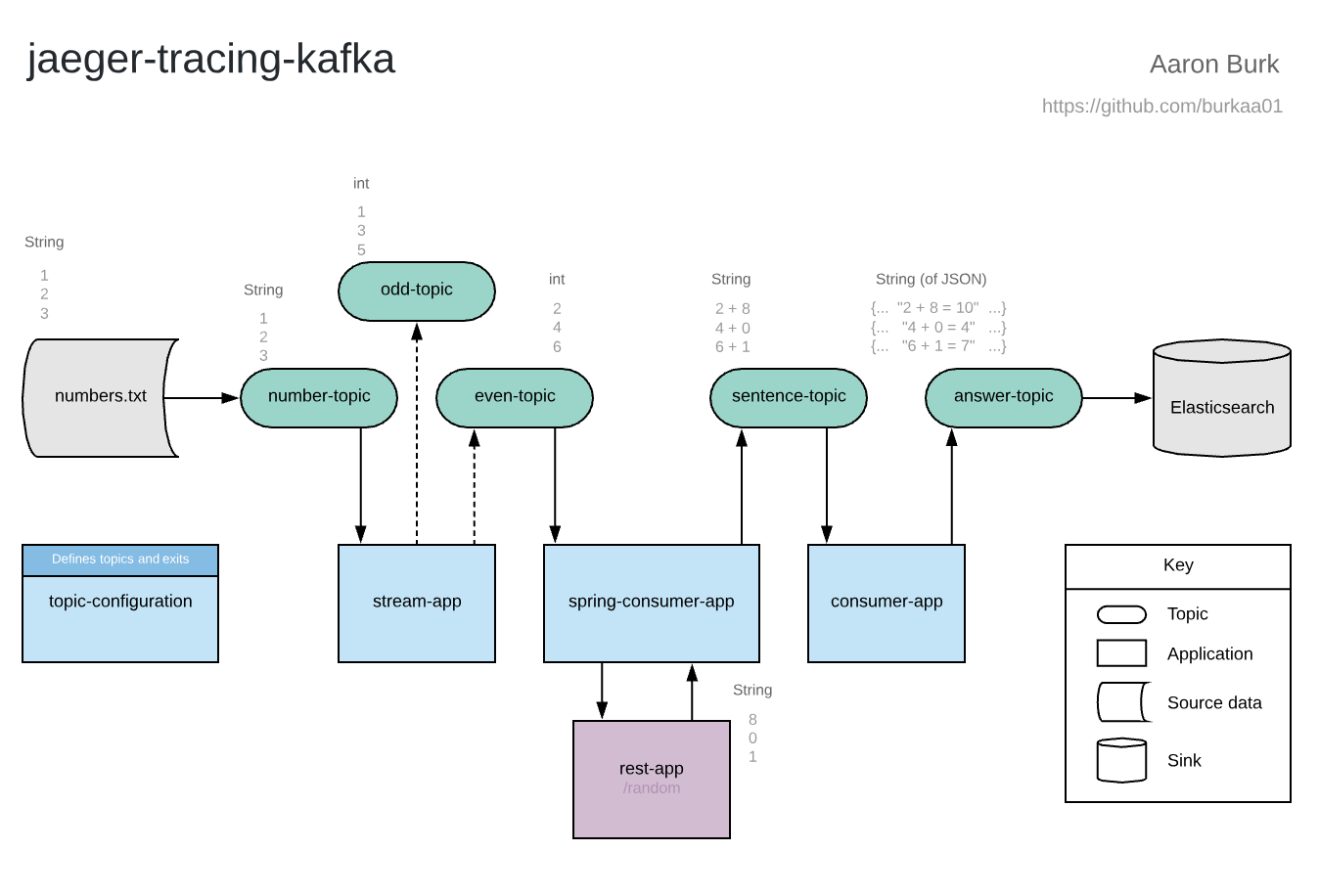 Distributed Tracing with Apache Kafka and Jaeger | Object